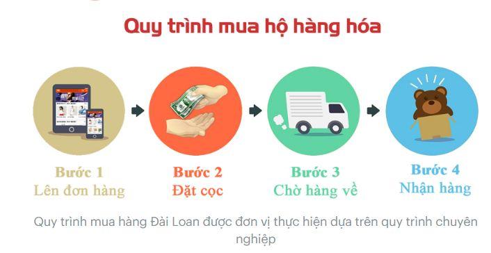 Quy trịnh đặt hàng hộ từ đài loan